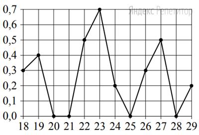 По горизонтали указываются числа месяца, по вертикали — количество осадков, выпавших в соответствующий день, в миллиметрах. Для наглядности жирные точки на рисунке соединены линиями.