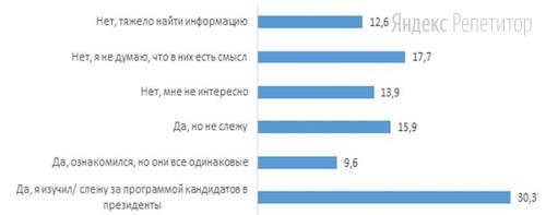 Результаты опроса (в процентах от числа опрошенных) представлены в виде диаграммы.