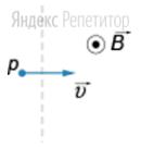 Протон влетает со скоростью ... в однородное магнитное поле перпендикулярно линиям магнитной индукции.