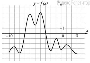 На рисунке изображён график дифференцируемой функции ..., определённой на интервале ....
