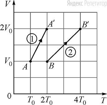 В двух сосудах ... и ... объёмом ... каждый находятся одинаковые идеальные одноатомные газы. Исходные состояния этих газов соответствуют точкам ... и ... на ...-диаграмме (см. рисунок). Известно, что сначала давление в обоих сосудах одинаковое. Затем из исходных состояний газы переводят в новые конечные состояния ... и ....