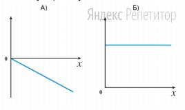 В системе отсчета, связанной с горизонтальной поверхностью, принимая за начало отсчета положение покоящегося тела, установите соответствие между графиками и физическими величинами, зависимости которых от координаты эти графики могут представлять.