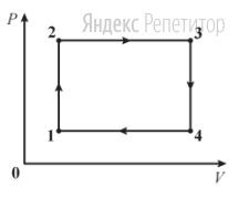 Идеальный газ совершает циклический процесс ... изображенный на рисунке.