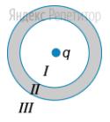 В центр сферического металлического проводника помещен положительный электрический заряд ...