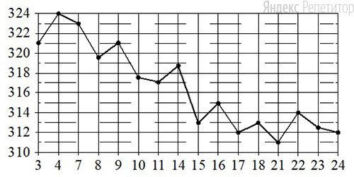 По горизонтали указываются числа месяца, по вертикали — цена золота в долларах США за унцию. Для наглядности жирные точки на рисунке соединены линиями.