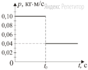 По графику зависимости импульса первого вагона от времени (см. рисунок) определите массу груза (в граммах) во втором вагоне.