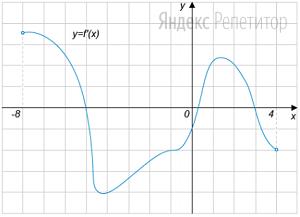 На рисунке изображён график функции ... определенной на интервале  ...