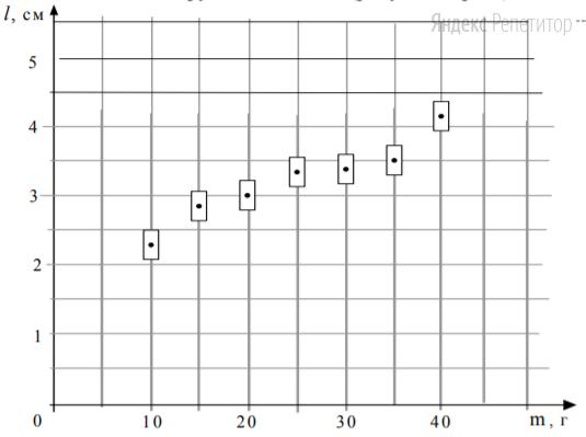 На графике представлены результаты измерения длины пружины при различных значениях массы грузов, лежащих в чашке пружинных весов (рисунок внизу).