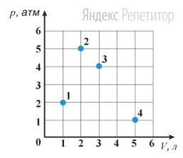 В каком из четырех состояний, показанных для некоторой массы идеального газа точками на ...-диаграмме, идеальный газ обладает максимальной внутренней энергией?