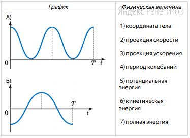 Установите соответствие между графиком (обозначено буквами) и физической величиной, зависимость которой от времени этот график может представлять (обозначено цифрами).