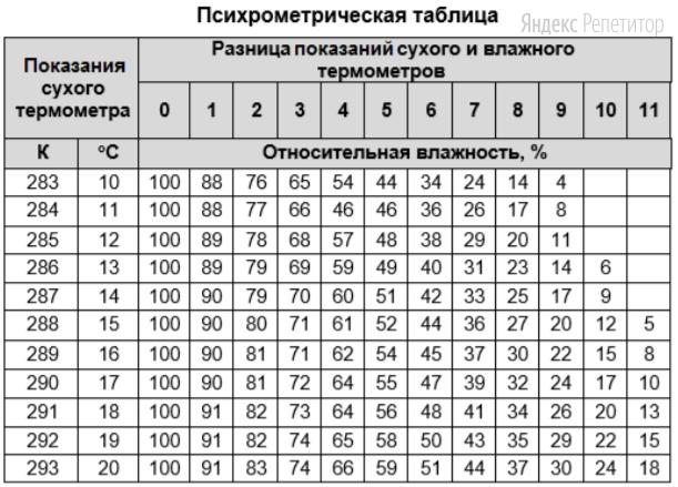 По показаниям психрометра и данным психрометрической таблицы, определите относительную влажность воздуха (в процентах) в комнате.