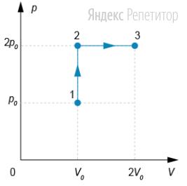 Газ переводят из состояния ... в состояние ... так, как показано на ...-диаграмме.