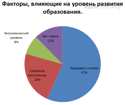 Полученные данные представлены в диаграмме.