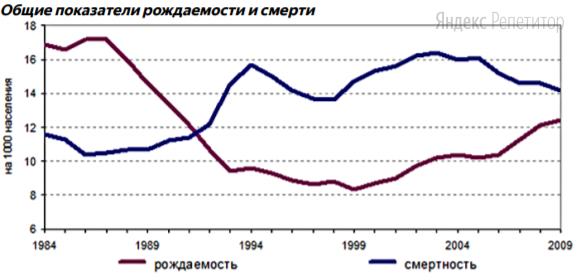 Используя график, иллюстрирующий изменения рождаемости и смертности в России, напишите, чему был равен (в промилле) естественный прирост в ... году.