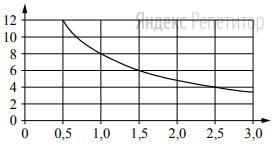 Мощность отопителя в автомобиле регулируется дополнительным сопротивлением. При этом меняется сила тока в электрической цепи электродвигателя: чем меньше сопротивление, тем больше сила тока и быстрее вращается мотор отопителя. На графике показана зависимость силы тока от величины сопротивления.
