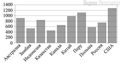 На диаграмме показано распределение выплавки меди (в тысячах тонн) в ... странах мира в ... году.