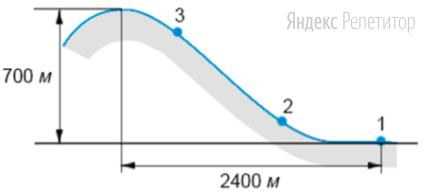 В пунктах, обозначенных на рисунке цифрами, была измерена температура.