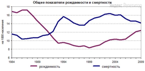 Используя график, иллюстрирующий динамику рождаемости и смертности в России, напишите, чему был равен (в промилле) естественный прирост в 1994году.