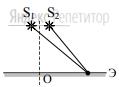 Два точечных источника света ... и ... находятся близко друг от друга и создают на удаленном экране ... устойчивую интерференционную картину (см. рисунок).