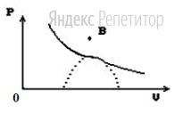 Начальное состояние вещества на диаграмме ... изображено точкой ...