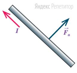 Определите направление линий индукции магнитного поля, в котором на проводник, по которому течет ток, действует сила Ампера, направление которой показано на рисунке.