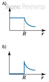 Установите соответствие между графиком (обозначено буквами) и физической величиной, зависимость которой от расстояния от центра шара этот график может представлять (обозначено цифрами).