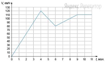 На графике изображена зависимость скорости движения мотоцикла от времени за первые ... минут движения. На горизонтальной оси отмечено время в минутах, прошедшее с момента начала движения, на вертикальной оси — скорость движения мотоцикла в км/ч.