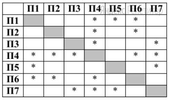 На рисунке схема дорог изображена в виде графа, в таблице звёздочками обозначено наличие дороги между населёнными пунктами.