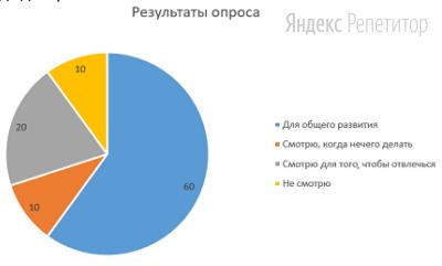 Социологическая служба города Z провела опрос. Респондентам был задан вопрос: «С какой целью вы смотрите документальные фильмы на политическую тематику?».  Полученные результаты (в % от числа опрошенных) представлены в виде диаграммы.