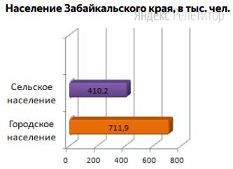 Используя данные диаграммы, определите долю городского населения (в ...) от общей численности населения Забайкальского края.