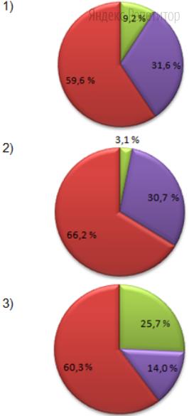 Найдите соответствие между страной (обозначено буквами) и диаграммой, отражающей процентное соотношение между отраслями хозяйства в создании валового внутреннего продукта (ВВП) (обозначено цифрами).