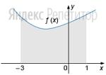 Найдите площадь фигуры, ограниченной графиком функции ..., прямыми ... ... и осью абсцисс, если ... — одна из первообразных функции ...