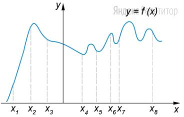 На рисунке изображён график функции ... и восемь точек на оси абсцисс: ...