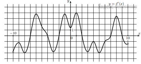 На рисунке изображён график ... — производной функции ... определённой на интервале ...