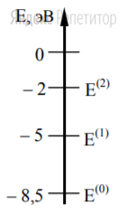 Предположим, что схема энергетических уровней атомов некоего вещества имеет вид, показанный на рисунке, и атомы находятся в состоянии с энергией ...