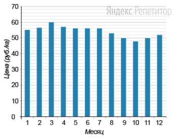 На диаграмме изображена динамика цен на сахар за ... год. По горизонтали указаны номера месяцев; по вертикали — цены за килограмм сахара в рублях.