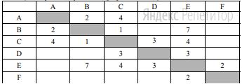 Между населёнными пунктами A, B, C, D, E, F построены дороги, протяжённость которых приведена в таблице. (Отсутствие числа в таблице означает, что прямой дороги между пунктами нет.)