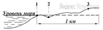 В пунктах, обозначенных на рисунке цифрами, одновременно проводятся измерения атмосферного давления.