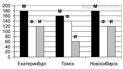На диаграмме показано количество призеров олимпиады по информатике (И), математике (М), физике (Ф) в трех городах России.
