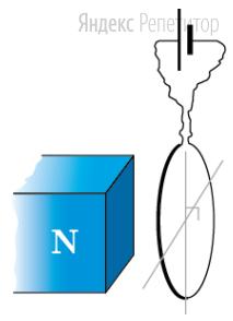 Определите характер взаимодействия магнита и кольца с током.