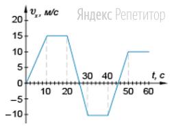 На рисунке приведен график зависимости проекции скорости тела от времени. Чему равна проекция ускорения тела в момент времени ... с?