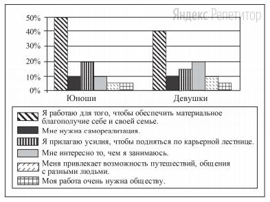 В ходе социологического опроса ...-летних работающих юношей и девушек страны Z им задавали вопрос: «Зачем Вы работаете, какова Ваша трудовая мотивация?» Полученные результаты (в ... от числа опрошенных) представлены в виде диаграммы.