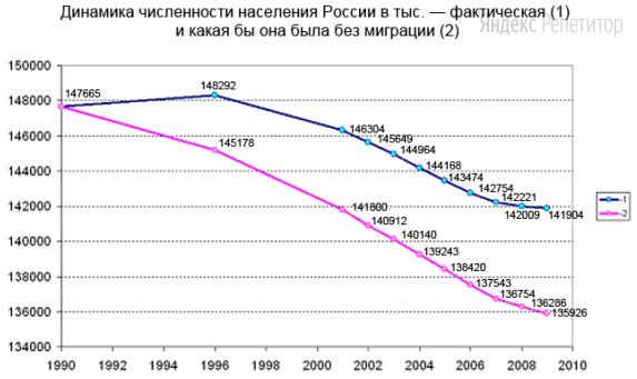 Используя график, иллюстрирующий изменения общей численности населения России, напишите, чему была равна фактическая численность населения страны в ... году (в тысячах человек).