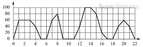 На графике изображена зависимость скорости движения рейсового автобуса от   времени.   На   вертикальной   оси   отмечена   скорость   автобуса   в   км/ч,   на   горизонтальной  —   время   в   минутах,   прошедшее   с   начала   движения автобуса.
