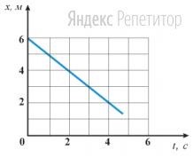 Материальная точка движется вдоль оси ... На рисунке представлен график зависимости координаты материальной точки от времени.