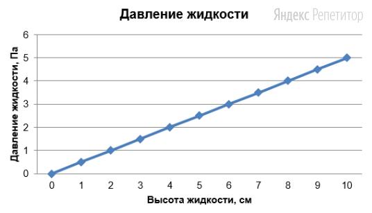На рисунке точками показана зависимость давления от высоты столба жидкости. По горизонтали отмечается высота столба (в см), по вертикали – давление (в Па).
