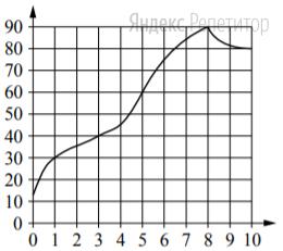 На графике показано изменение температуры в процессе разогрева двигателя легкового автомобиля. На горизонтальной оси отмечено время в минутах, прошедшее с момента запуска двигателя; на вертикальной оси — температура двигателя в градусах Цельсия.