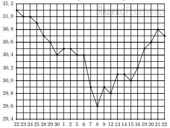 На рисунке жирными точками показан курс доллара, установленный Центробанком РФ, во все рабочие дни с 22 сентября по 22 октября 2010 года. По горизонтали указываются числа месяца, по вертикали — цена доллара в рублях. Для наглядности жирные точки на рисунке соединены линией.
