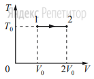 На ...-диаграмме показан процесс изменения состояния идеального одноатомного газа. Газ получил количество теплоты, равное 50 кДж.