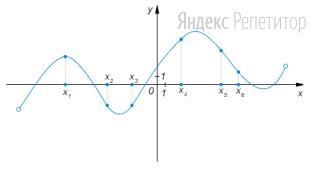На рисунке изображён график функции и отмечены шесть точек на оси абсцисс: ...